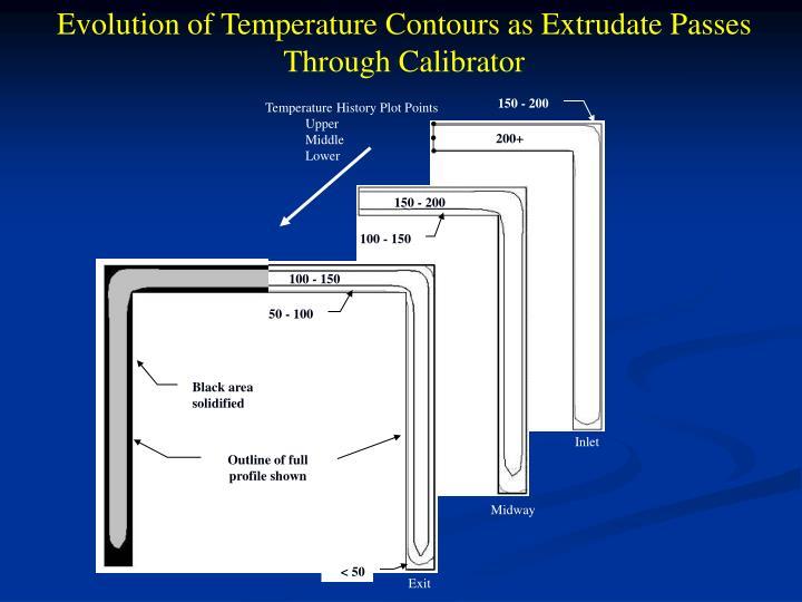 Evolution of Temperature Contours as Extrudate Passes Through Calibrator