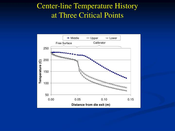 Center-line Temperature History