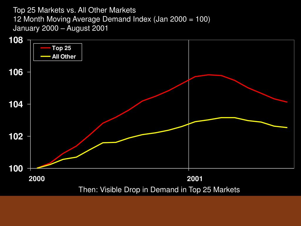Top 25 Markets vs. All Other Markets