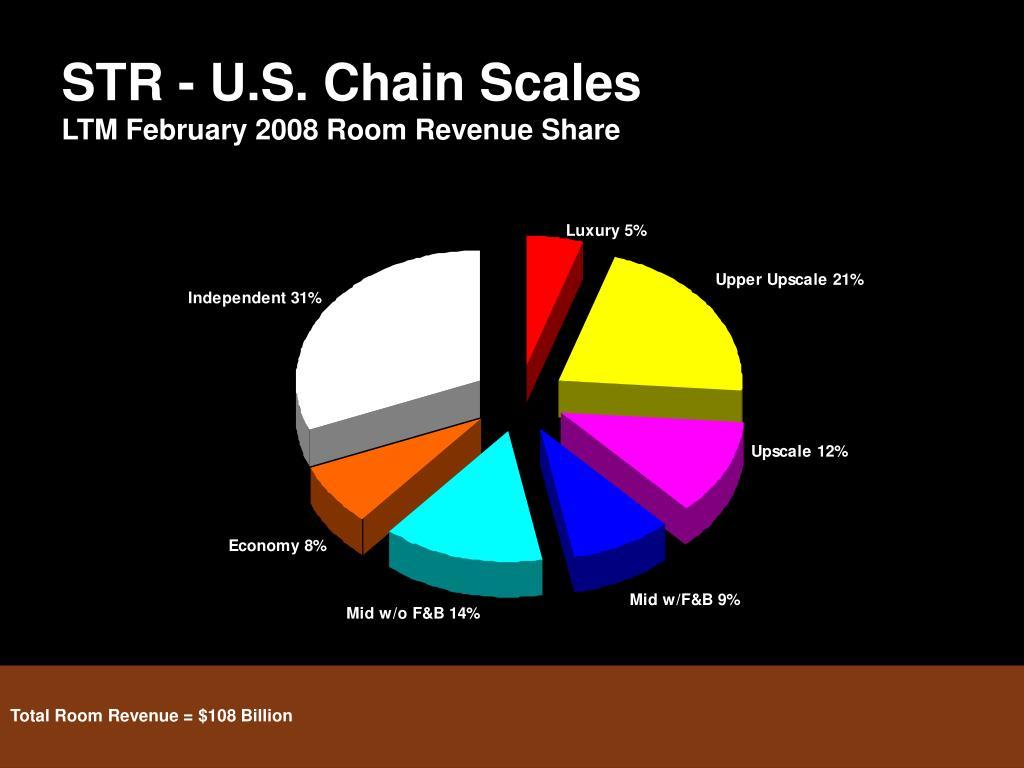 STR - U.S. Chain Scales