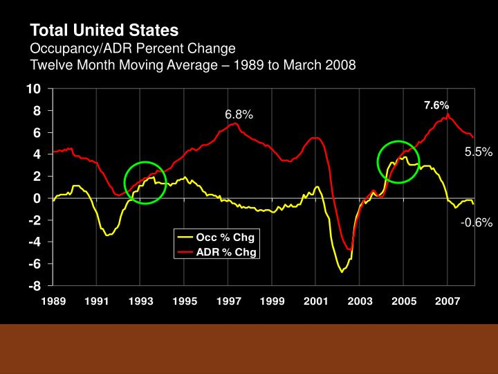Total united states occupancy adr percent change twelve month moving average 1989 to march 2008