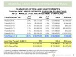 residual land value estimates of plan