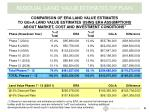 residual land value estimates of plan4