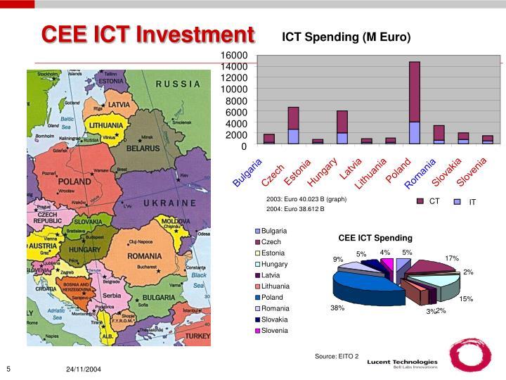 ICT Spending
