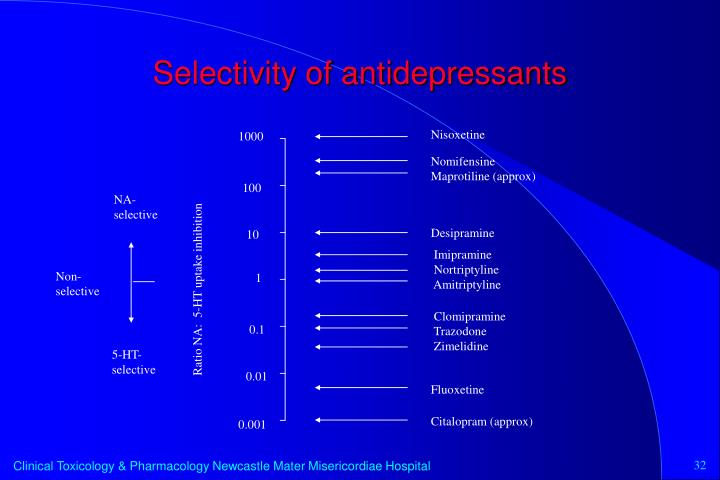 Selectivity of antidepressants