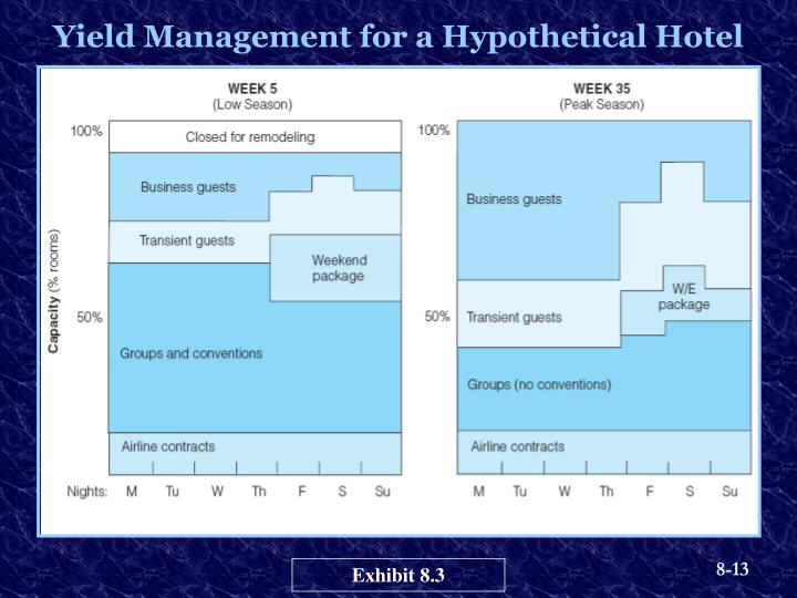Yield Management for a Hypothetical Hotel