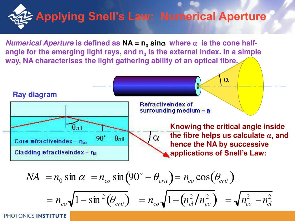 Applying Snell's Law:  Numerical Aperture