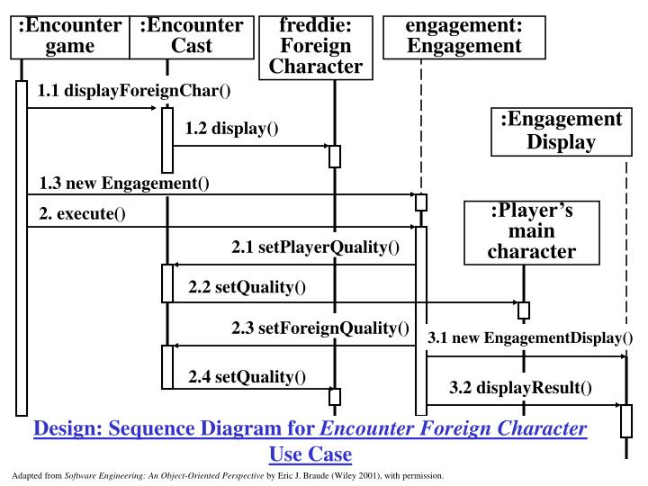 Design: Sequence Diagram for