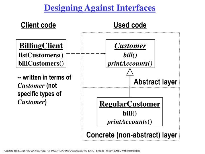 Designing Against Interfaces