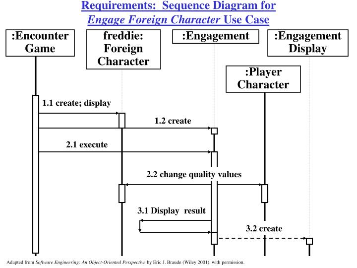 Requirements:  Sequence Diagram for