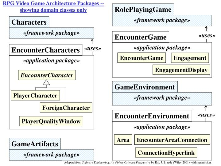 RPG Video Game Architecture Packages -- showing domain classes only