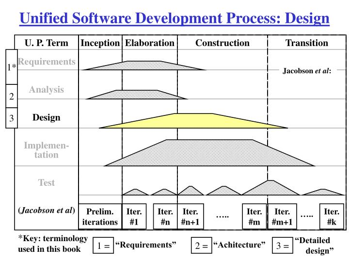 Unified Software Development Process: Design