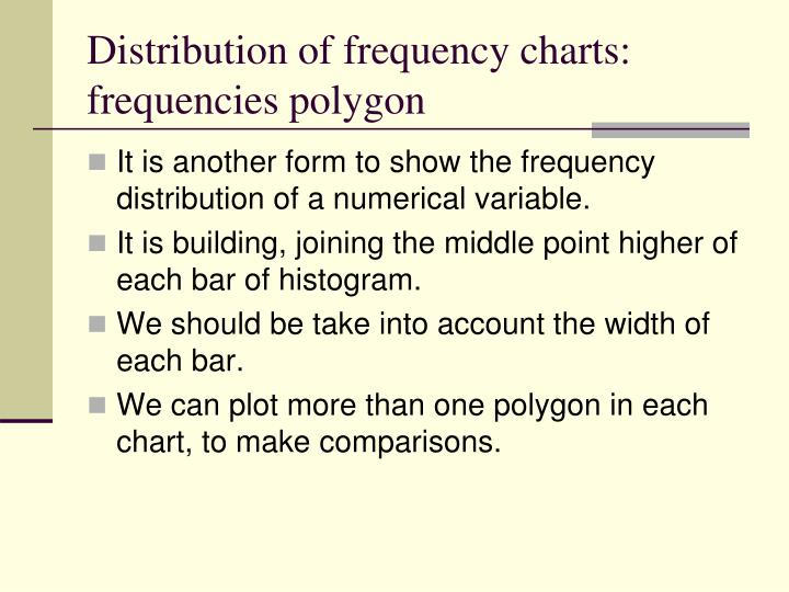 Distribution of frequency charts: frequencies polygon