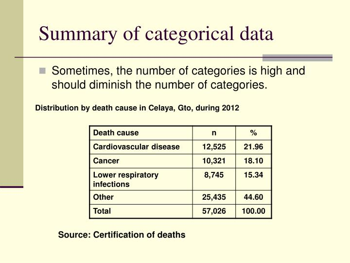 Summary of categorical data