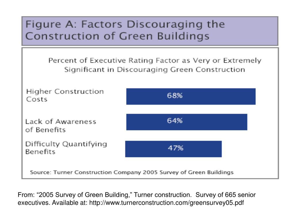 """From: """"2005 Survey of Green Building,"""" Turner construction.  Survey of 665 senior executives. Available at: http://www.turnerconstruction.com/greensurvey05.pdf"""