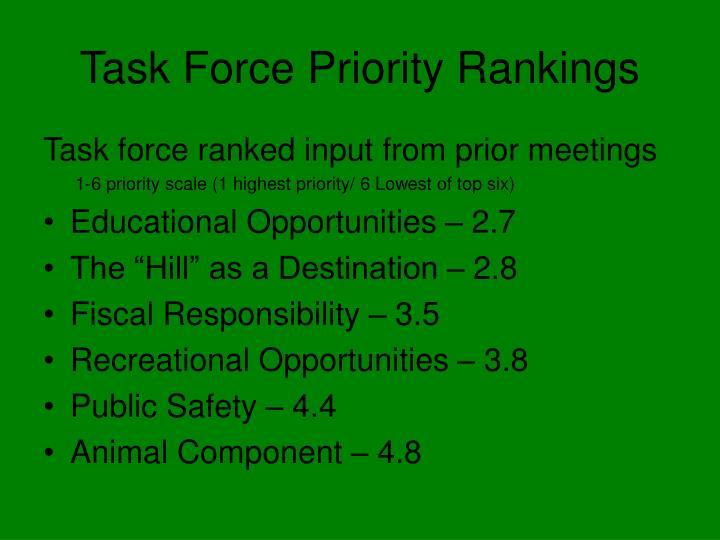 Task Force Priority Rankings
