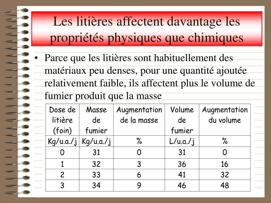 Les litières affectent davantage les propriétés physiques que chimiques