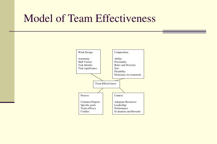 Model of Team Effectiveness