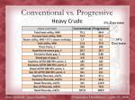 conventional vs progressive56