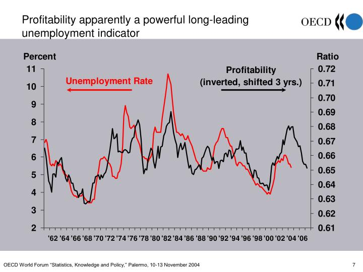 Profitability apparently a powerful long-leading
