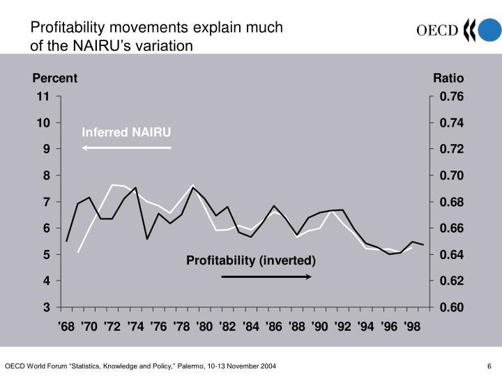 Profitability movements explain much