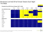 broadcast lost hold of its female viewers each night the week