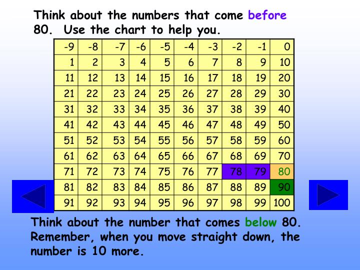 Think about the numbers that come