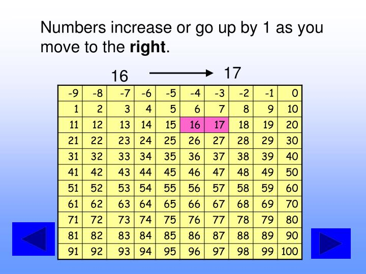 Numbers increase or go up by 1 as you move to the