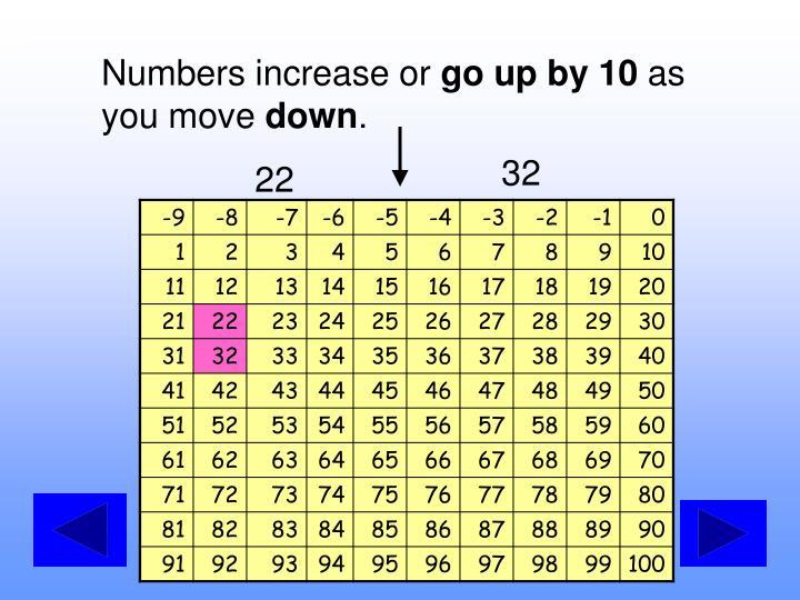 Numbers increase or