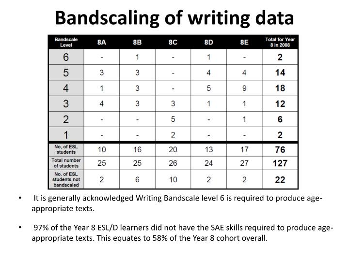 Bandscaling of writing data