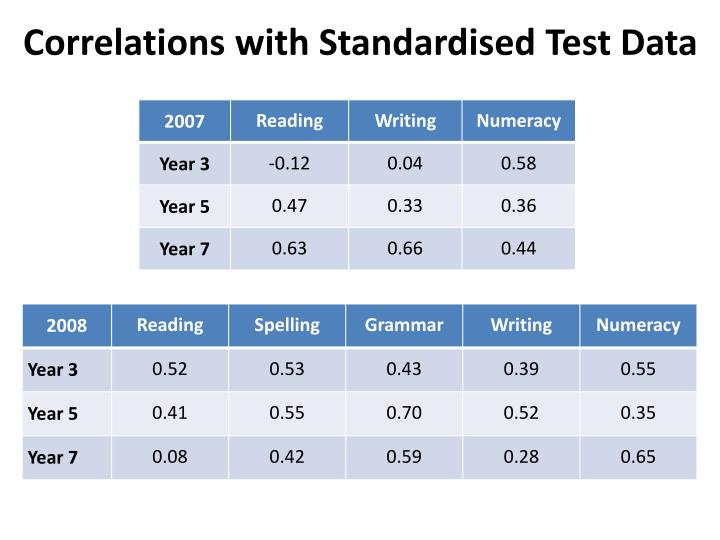 Correlations with Standardised Test Data