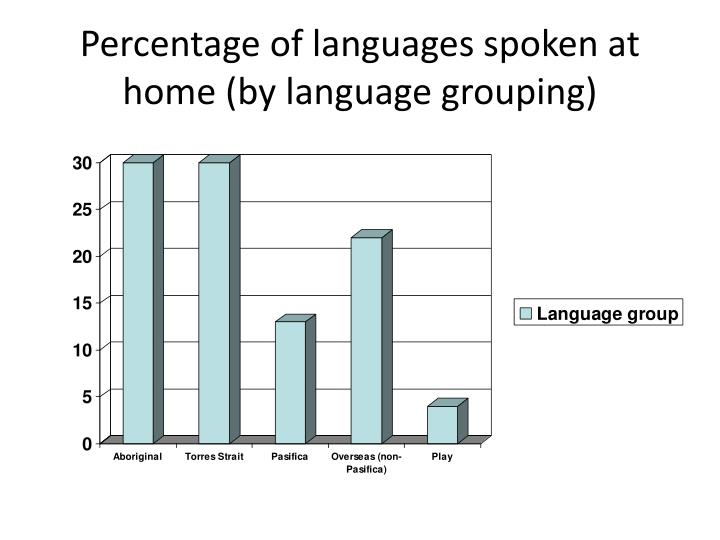 Percentage of languages spoken at home (by language grouping)