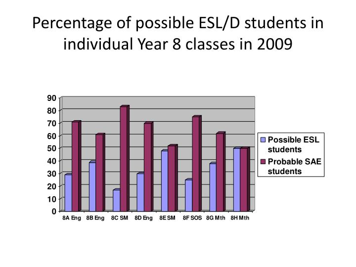 Percentage of possible ESL/D students in individual Year 8 classes in 2009