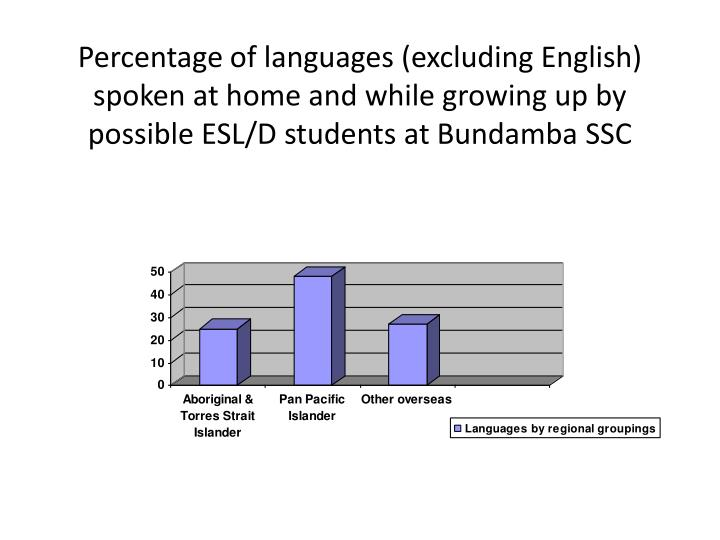Percentage of languages (excluding English) spoken at home and while growing up by possible ESL/D students at Bundamba SSC