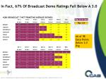 in fact 67 of broadcast demo ratings fall below a 3 0