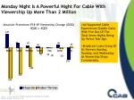 monday night is a powerful night for cable with viewership up more than 2 million