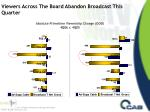 viewers across the board abandon broadcast this quarter