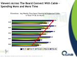 viewers across the board connect with cable spending more and more time