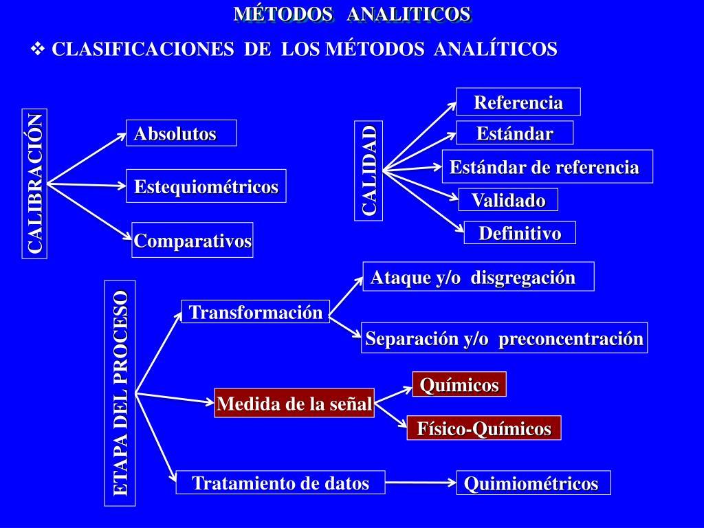 MÉTODOS   ANALITICOS