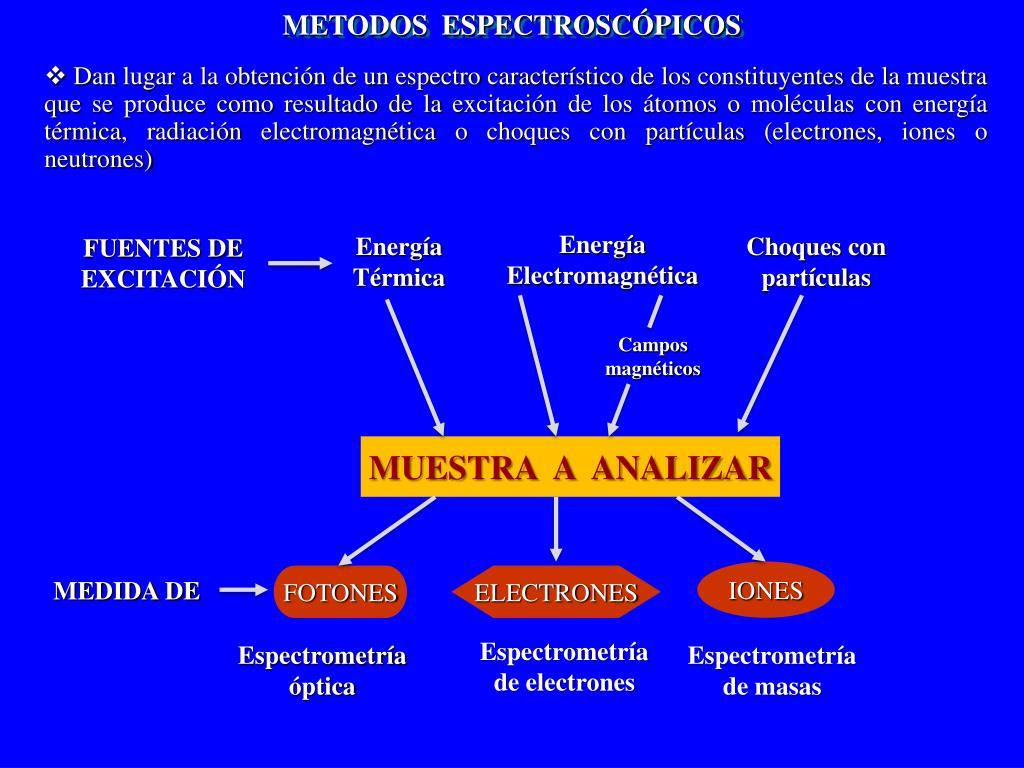 METODOS  ESPECTROSCÓPICOS