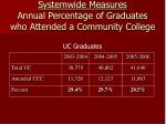 systemwide measures annual percentage of graduates who attended a community college
