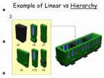 example of linear vs hierarchy