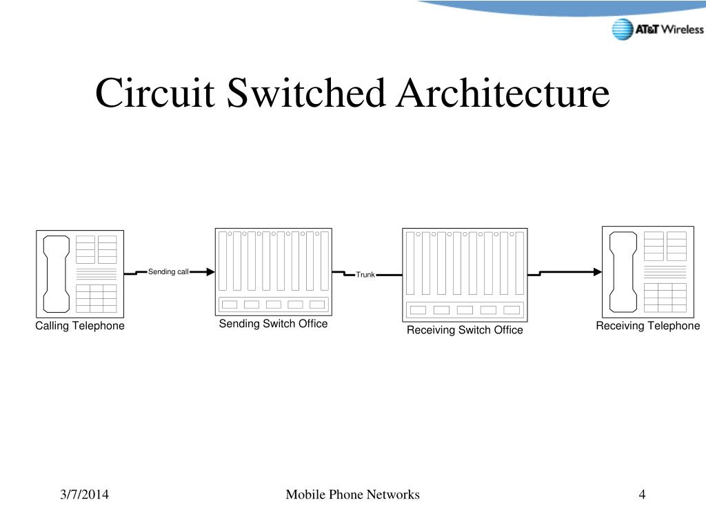 Circuit Switched Architecture