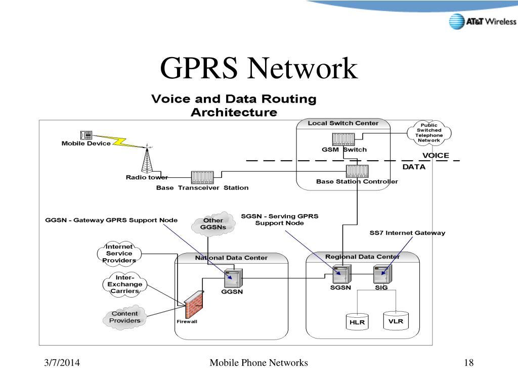 GPRS Network