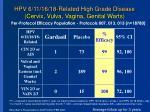 hpv 6 11 16 18 related high grade disease cervix vulva vagina genital warts