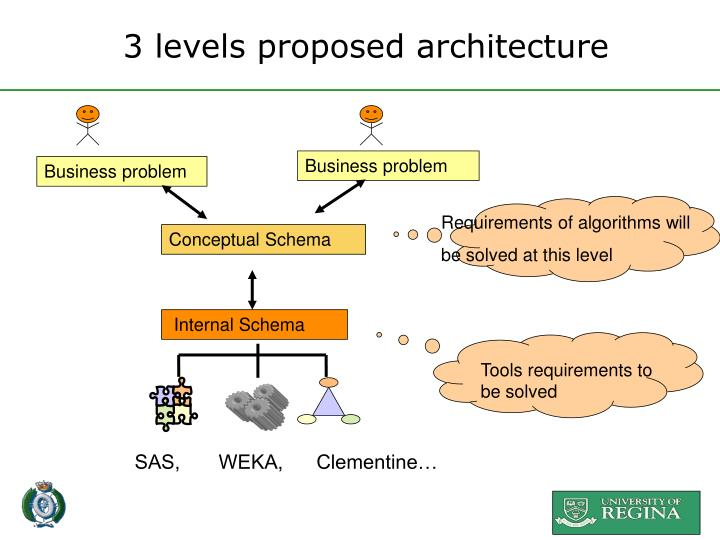 3 levels proposed architecture