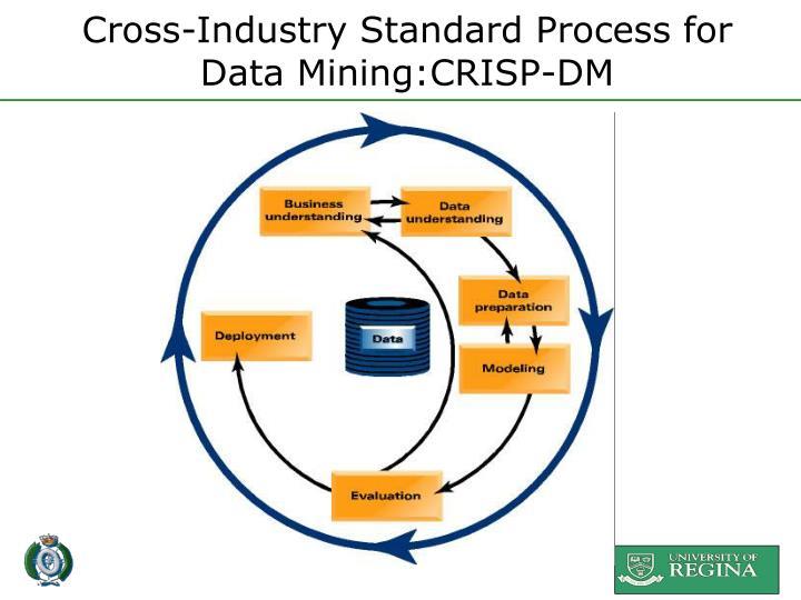 Cross-Industry Standard Process for Data Mining:CRISP-DM