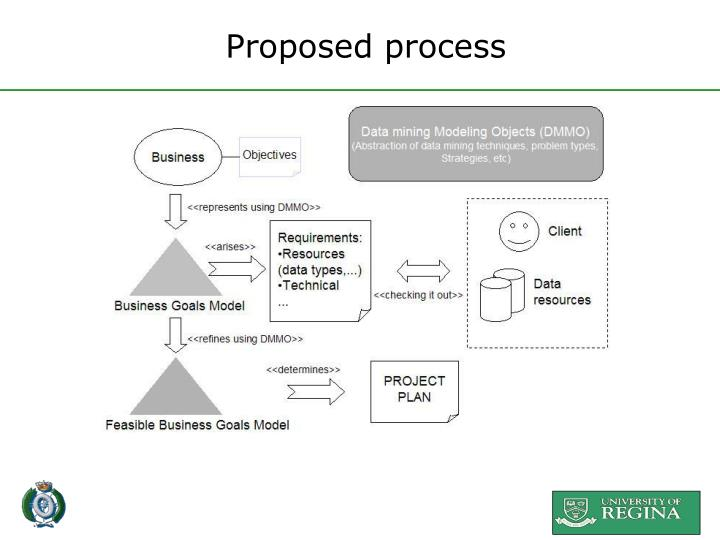 Proposed process