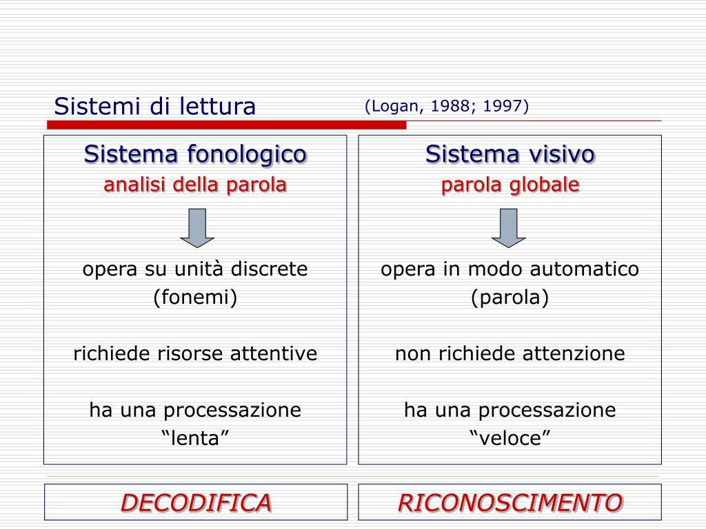 Sistema fonologico