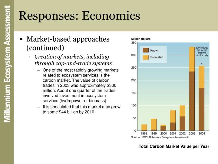 Responses: Economics